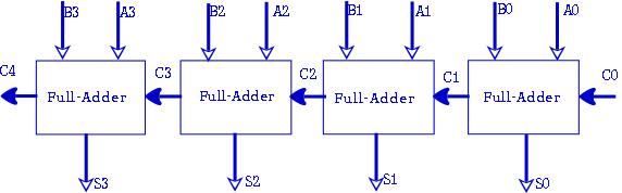 4 bit binary adder circuit discussion with example. 4 bit adder logic diagram 1 bit adder fullchipdesign