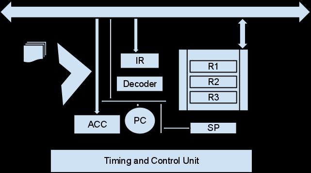Computer Organization Cpu Architecutre Alu Accumulator Program Counter Pc Registers Ir Decoder Timing And Control Unit Flags Bus